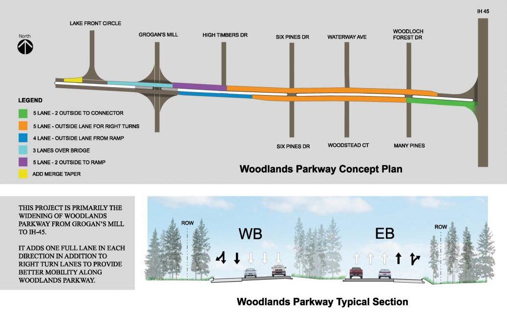 Woodlands Parkway Widening (I45-Grogans Mill)